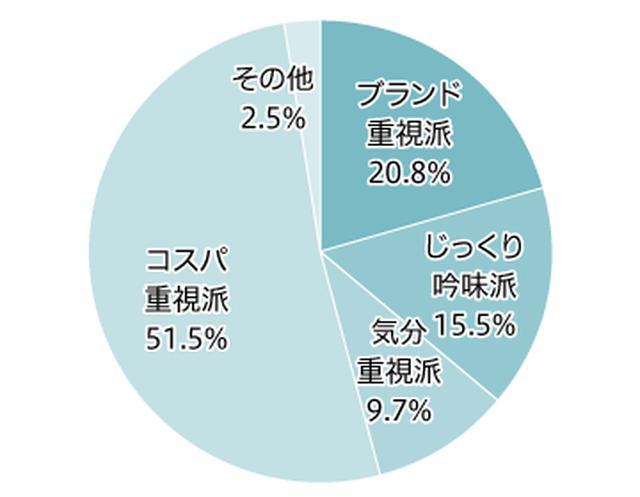 画像4: シャンプーは「ブランド重視」で購入する人が 最も多く約4割。 トイレットペーパーは「コスパ重視」が5割超