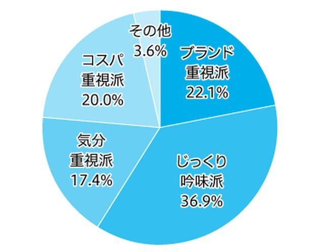 画像2: シャンプーは「ブランド重視」で購入する人が 最も多く約4割。 トイレットペーパーは「コスパ重視」が5割超