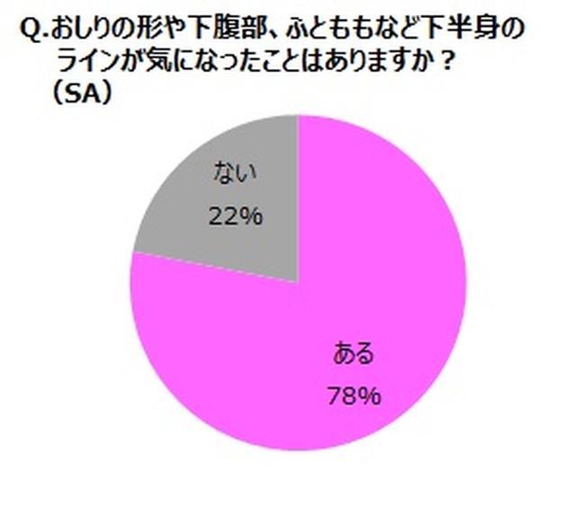 画像2: アンケート調査の結果について