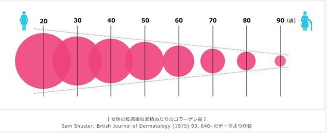 画像2: 資生堂のコラーゲン研究担当者が女性たちのギモンを解明!