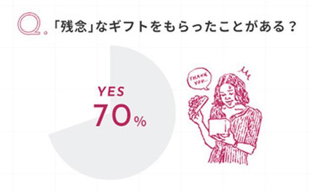 画像2: 8割が「女性に喜ばれそう」と回答!「贈り先ファースト」な新しいギフトの選択肢
