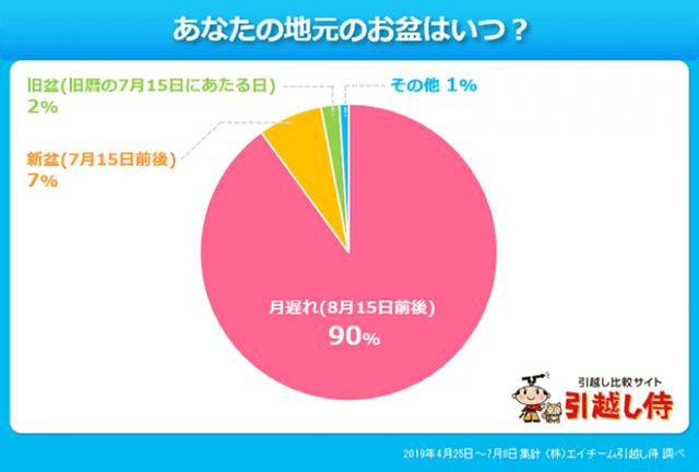 画像2: 東京のお盆に関して意外な事実が…?!引越し侍が「お盆の時期や習慣」について調査!