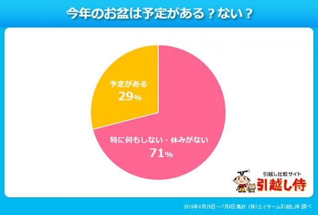 画像5: 東京のお盆に関して意外な事実が…?!引越し侍が「お盆の時期や習慣」について調査!