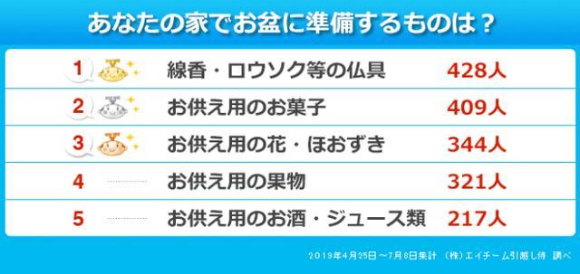画像4: 東京のお盆に関して意外な事実が…?!引越し侍が「お盆の時期や習慣」について調査!