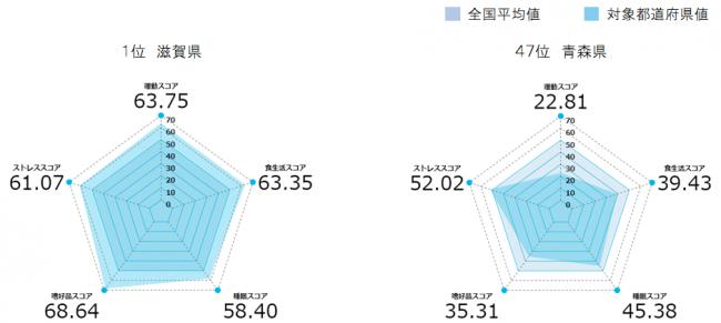 画像2: アンファーpresents 47都道府県、4,700人に一斉調査!「ニッポン健康大調査2019」を発表!