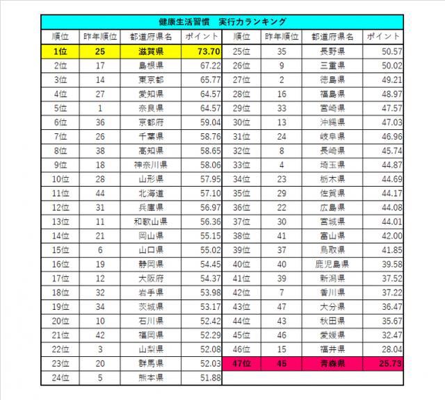 画像3: アンファーpresents 47都道府県、4,700人に一斉調査!「ニッポン健康大調査2019」を発表!