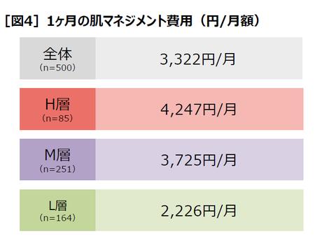 画像: [図4]1ヶ月の肌マネジメント費用(円/月額)