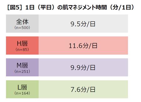 画像: [図5]1日(平日)の肌マネジメント時間(分/1日)