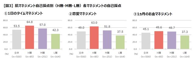 画像: [図3]肌マネジメント自己採点別(H層・M層・L層)各マネジメントの自己採点