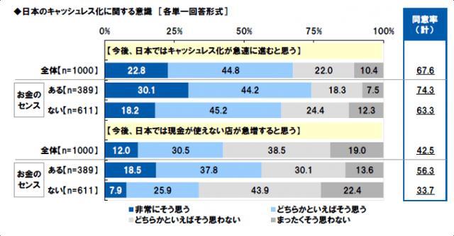 画像: 今後、日本でキャッシュレス化が進むと思いますか?