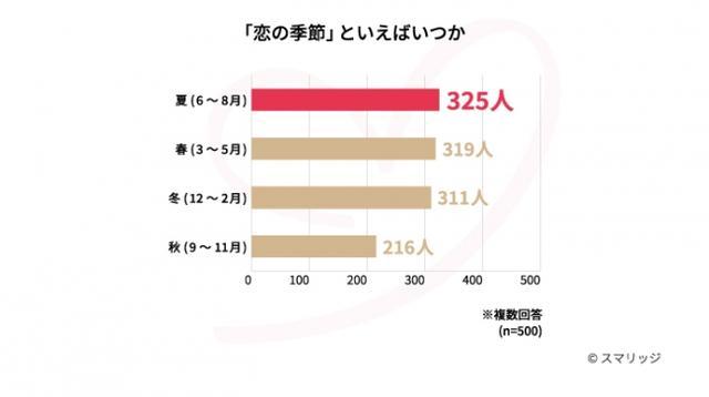 画像: 恋の季節=夏と感じる人は、500人中325人で1位!理由は気候が関係か?