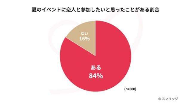画像1: 夏のイベントに恋人と参加するために恋活をした人は56.2%。