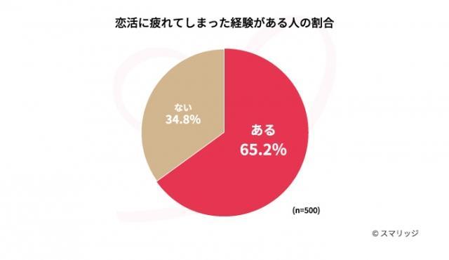 画像: 夏の恋活に疲れている人は約65%! 夏バテも影響している模様。