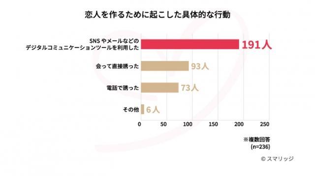 画像3: 夏のイベントに恋人と参加するために恋活をした人は56.2%。