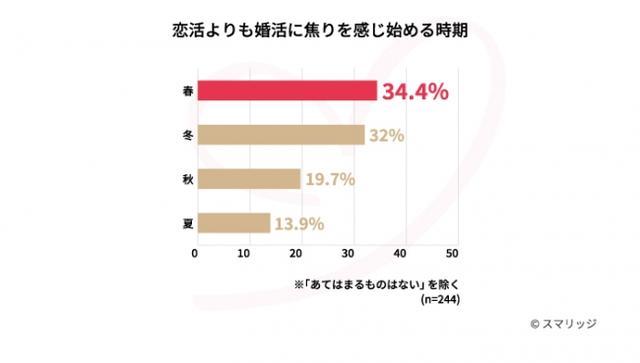 画像2: 夏のイベントに恋人と参加するために恋活をした人は56.2%。