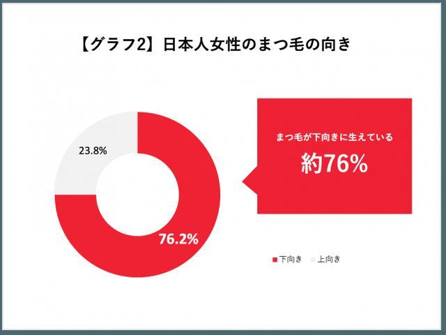 画像1: 実際に日本人の約4人に3人は、まつ毛が下がっている!