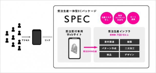 画像4: シタテルとスクエニがアイドルのファッションブランド立ち上げプロジェクトをスタート!