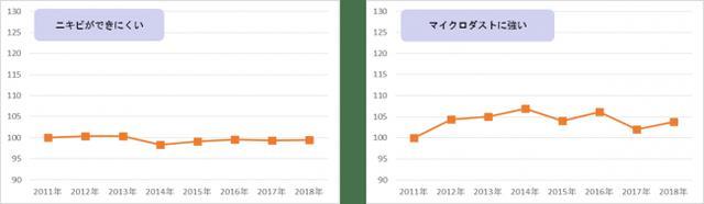 画像7: 『ニッポン美肌県グランプリ総集編』日本全国で女性の肌は美しくなっている