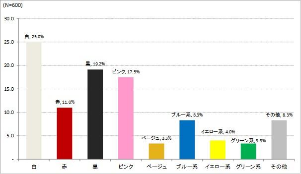 画像: 新・迎春カラーは白!?令和初のお正月は、白い下着で過ごしたい人が25%