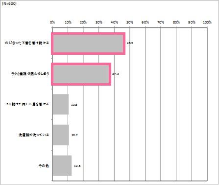 画像: 令和元年中に卒業したいことを聞いたところ、1位は約半数が「のびきった下着を着け続ける」(46.5%)。 2位は「ラクさ重視で選んでしまう」(37.2%)