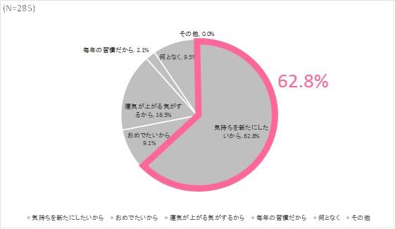 画像2: お正月に新しい下着を着けたい女性は47.5%. その理由の1位は「気持ちを新たにしたいから」(62.8%)