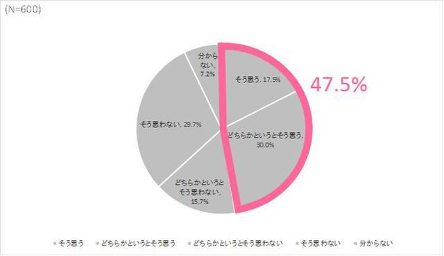 画像1: お正月に新しい下着を着けたい女性は47.5%. その理由の1位は「気持ちを新たにしたいから」(62.8%)