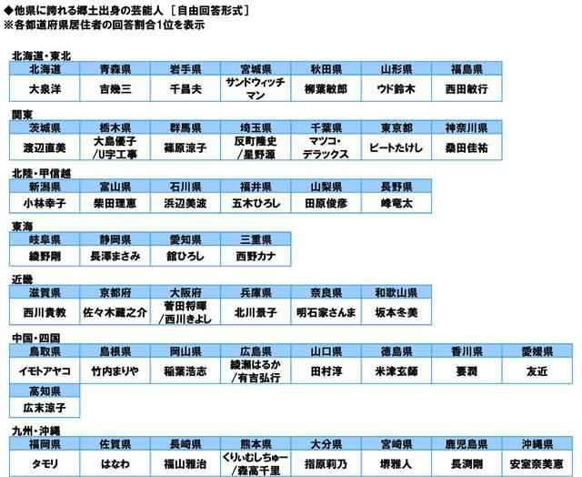 画像: ◆他県に誇れる郷土出身の芸能人 鳥取県1位「イモトアヤコさん」、大分県1位「指原莉乃さん」