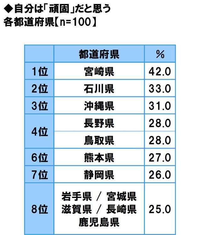 画像23: 方言のカワイさ自慢…1位は「福岡県」