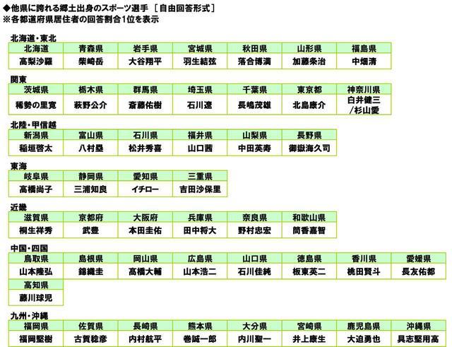 画像: ◆他県の人に誇れる郷土出身のスポーツ選手 宮城県1位「羽生結弦さん」、新潟県1位「稲垣啓太さん」