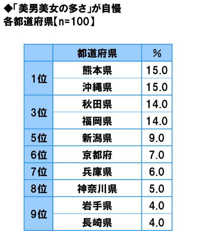画像12: 方言のカワイさ自慢…1位は「福岡県」