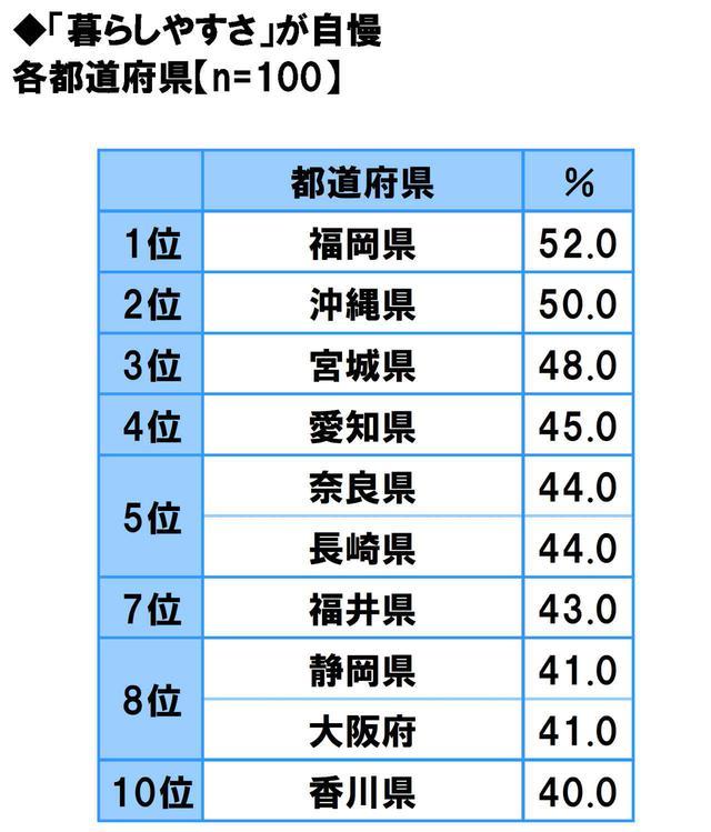 画像1: 方言のカワイさ自慢…1位は「福岡県」