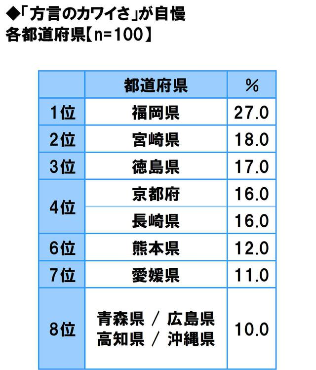 画像11: 方言のカワイさ自慢…1位は「福岡県」
