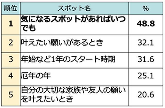 画像3: 『じゃらん』開運×絶景スポットランキング発表!