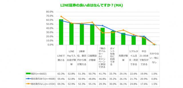 画像6: スマホ投資サービス「LINE証券」、ユーザー利用実態調査を実施「LINE上で簡単に始められる」が利用理由トップに