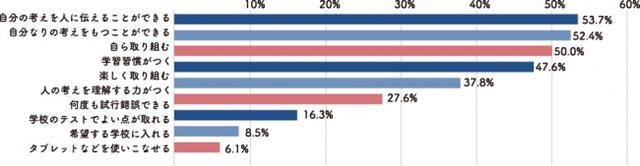 画像4: 『まなびwith』小学校入学に関する意識調査~6割を超える保護者が小学校入学に不安…