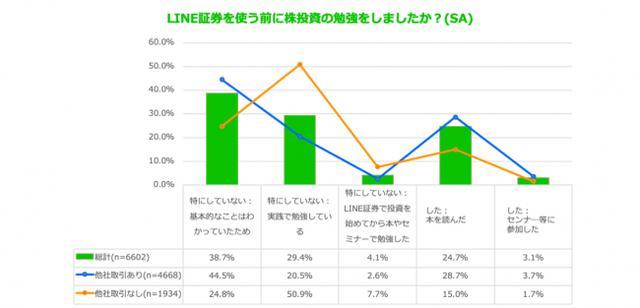 画像4: スマホ投資サービス「LINE証券」、ユーザー利用実態調査を実施「LINE上で簡単に始められる」が利用理由トップに