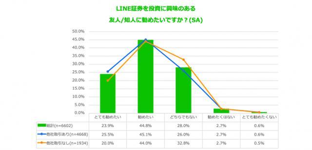 画像5: スマホ投資サービス「LINE証券」、ユーザー利用実態調査を実施「LINE上で簡単に始められる」が利用理由トップに