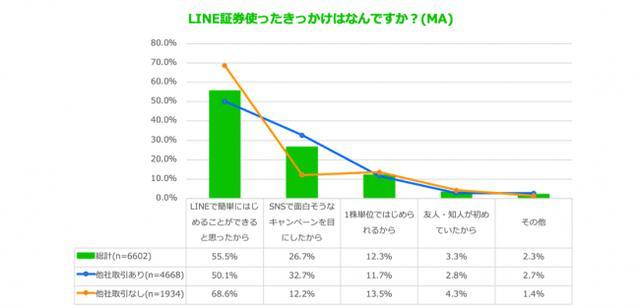画像3: スマホ投資サービス「LINE証券」、ユーザー利用実態調査を実施「LINE上で簡単に始められる」が利用理由トップに