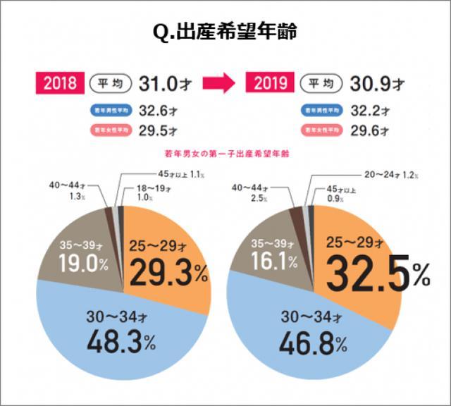 画像8: 妊活白書2019 byロート製薬