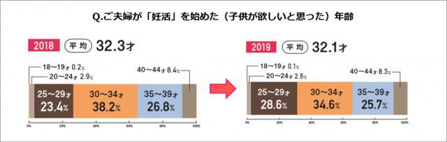 画像1: 妊活白書2019 byロート製薬