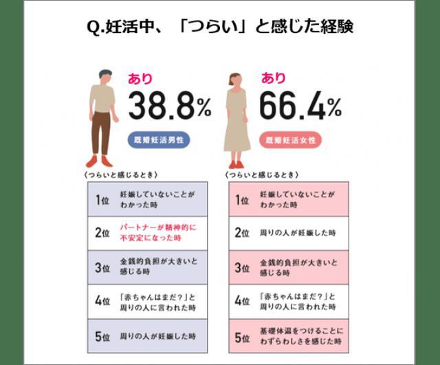 画像3: 妊活白書2019 byロート製薬