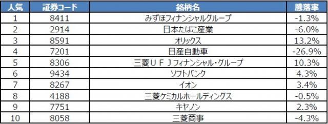 画像: 日本株取引銘柄ランキング(一般NISA)