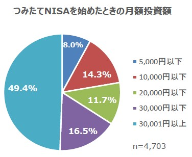 画像2: 2月13日は「NISAの日」!NISA運用に関する調査結果を公表