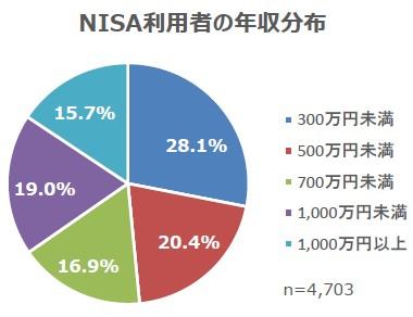 画像1: 2月13日は「NISAの日」!NISA運用に関する調査結果を公表