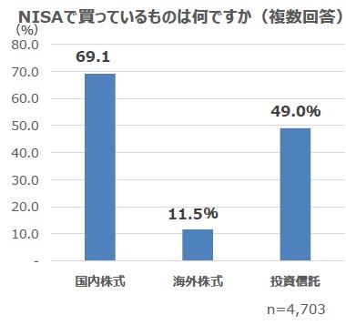 画像3: 2月13日は「NISAの日」!NISA運用に関する調査結果を公表
