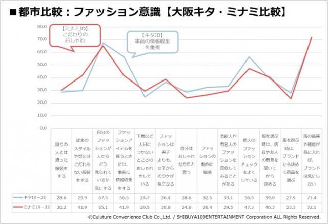 画像4: 『CCCマーケティング/SHIBUYA109 lab.共同調査』
