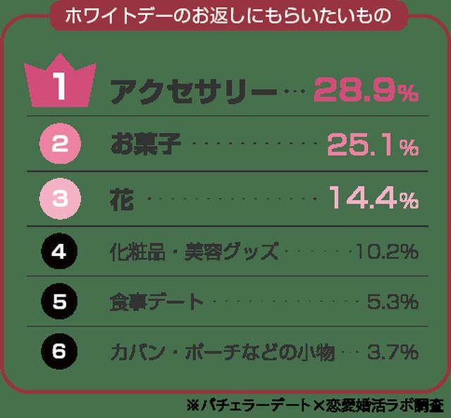 画像2: ホワイトデーは「倍返し」「1万円以上」を期待!理由は「愛を感じられる」から!