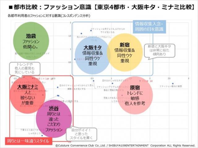 画像6: 『CCCマーケティング/SHIBUYA109 lab.共同調査』