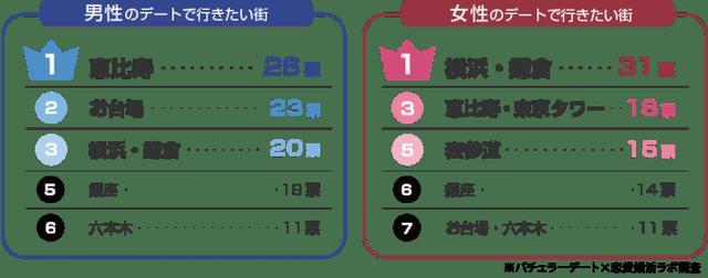 画像4: ホワイトデーは「倍返し」「1万円以上」を期待!理由は「愛を感じられる」から!