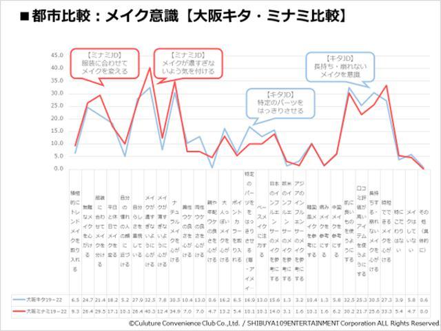 画像5: 『CCCマーケティング/SHIBUYA109 lab.共同調査』